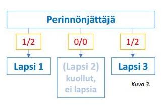 Perimysjärjestys Kaavio